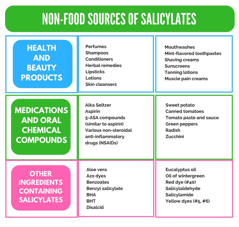 Medicines – Other – Friendlier Food